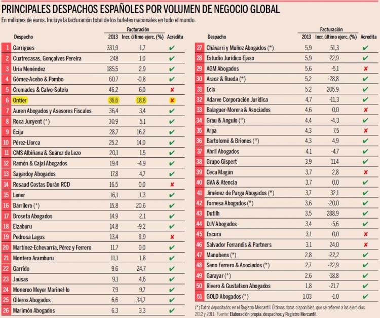 Expansi n ranking de despachos de abogados 2014 - Fotos despachos abogados ...