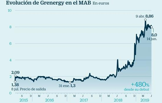 Grenergy Hires EY as Auditor and Spanish Firm Ramón y Cajal for its Initial Public Offering